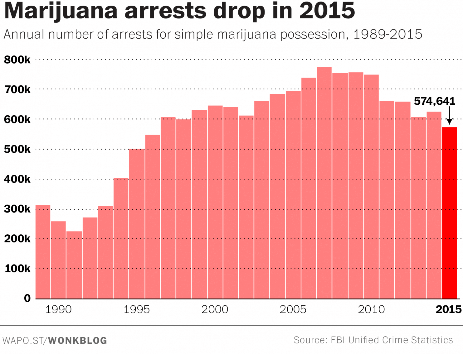 us-marijuana-arrest-2015
